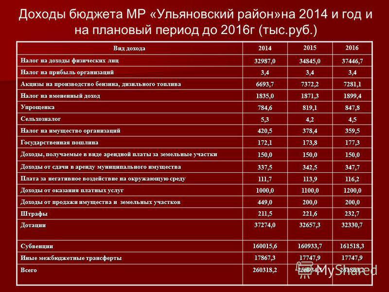 Доходы бюджета МР «Ульяновский район»на 2014 и год и на плановый период до 2016 г (тыс.руб.) Вид дохода 2014 20152016 Налог на доходы физических лиц 32987,034845,037446,7 Налог на прибыль организаций 3,43,43,4 Акцизы на производство бензина, дизельно