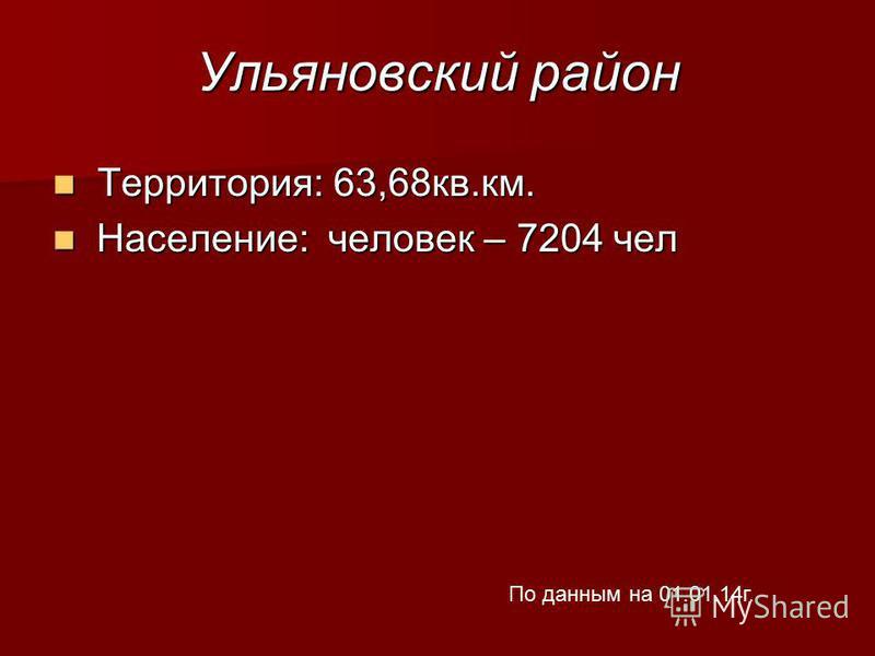 Ульяновский район Территория: 63,68 кв.км. Территория: 63,68 кв.км. Население: человек – 7204 чел Население: человек – 7204 чел По данным на 01.01.14 г.