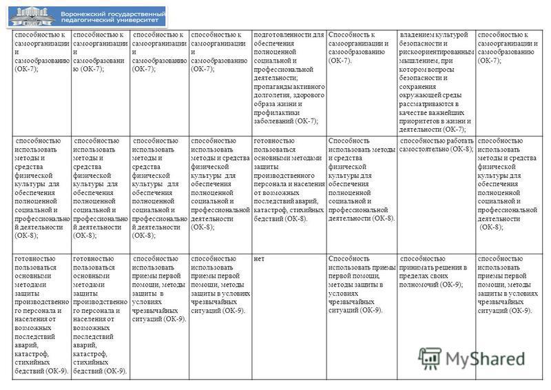 способностью к самоорганизации и самообразованию (ОК-7); подготовленности для обеспечения полноценной социальной и профессиональной деятельности; пропаганды активного долголетия, здорового образа жизни и профилактики заболеваний (ОК-7); Способность к