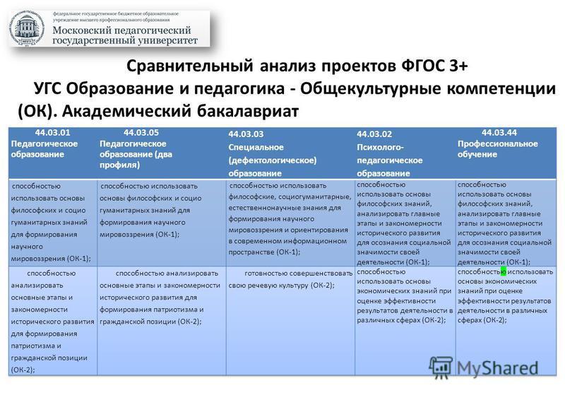 Сравнительный анализ проектов ФГОС 3+ УГС Образование и педагогика - Общекультурные компетенции (ОК). Академический бакалавриат