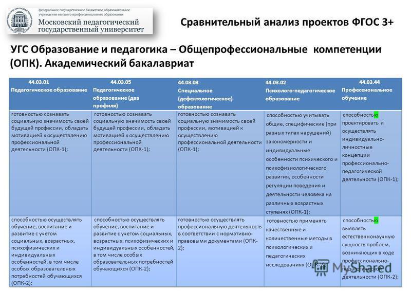 Сравнительный анализ проектов ФГОС 3+ УГС Образование и педагогика – Общепрофессиональные компетенции (ОПК). Академический бакалавриат