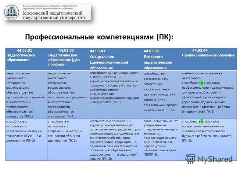 Профессиональные компетенциями (ПК):
