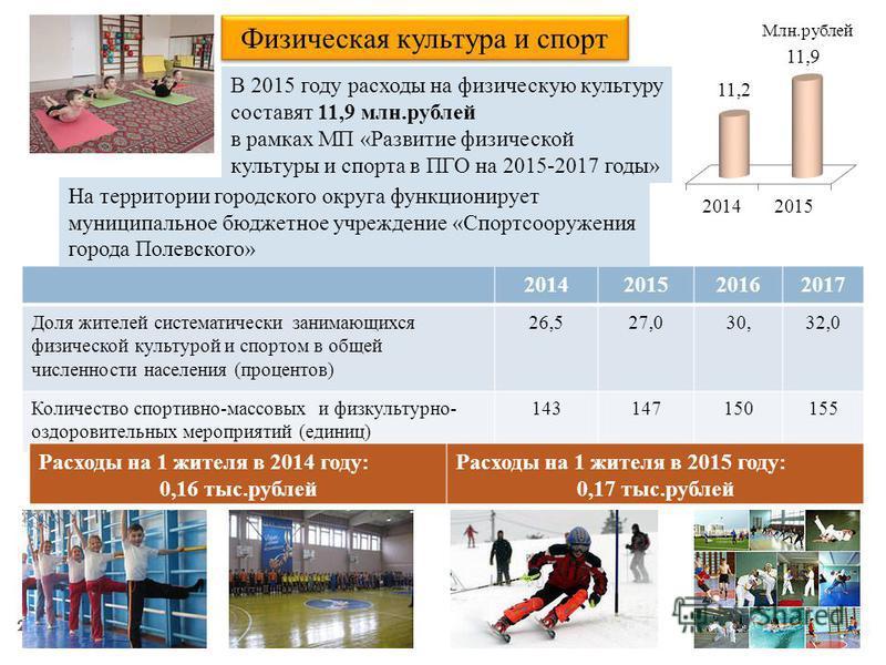 25 Социальная политика В 2015 году расходы на социальную политику составят 164,6 млн.рублей Млн.рублей Расходы на 1 жителя в 2014 году: 2,15 тыс.рублей Расходы на 1 жителя в 2015 году: 2,33 тыс.рублей 2014 (план) Прогноз 2015 Прогноз 2016 Прогноз 201