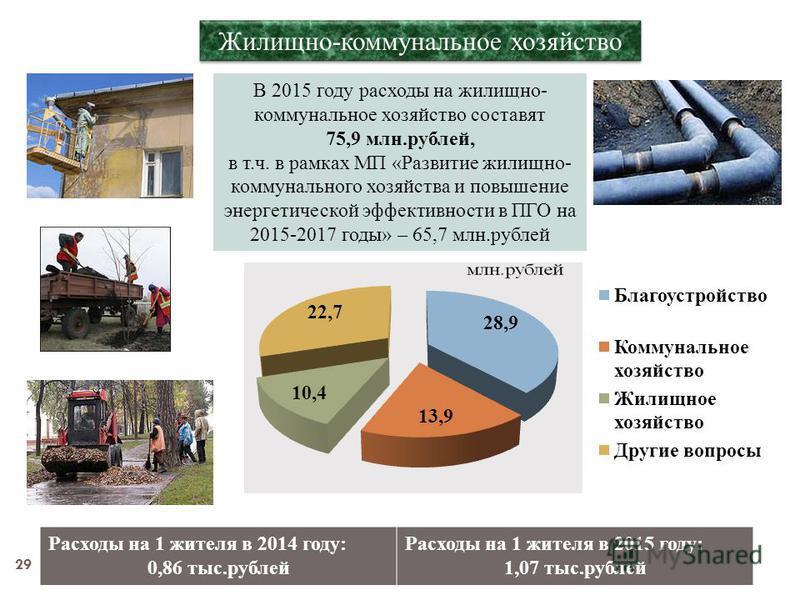 28 Национальная экономика Национальная экономика В 2015 году расходы на национальную экономику составят 50,2 млн.рублей, в том числе: Расходы на 1 жителя в 2014 году: 2,43 тыс.рублей Расходы на 1 жителя в 2015 году: 0,71 тыс.рублей на водное хозяйств