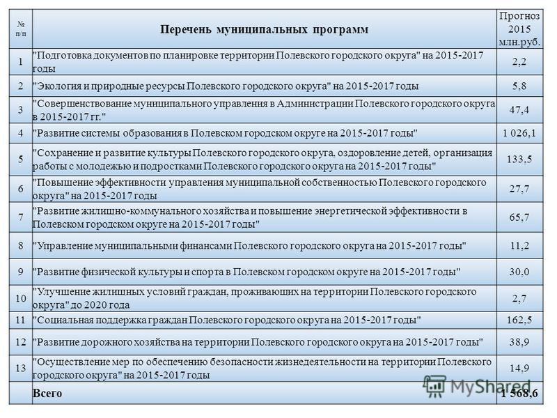 31 Муниципальные программы Муниципальные программы Всего в 2015 году на территории Полевского городского округа планируются к реализации 13 муниципальных программ с общим объемом средств 1 568,6 млн.рублей. Доля расходов в рамках программ с учетом об