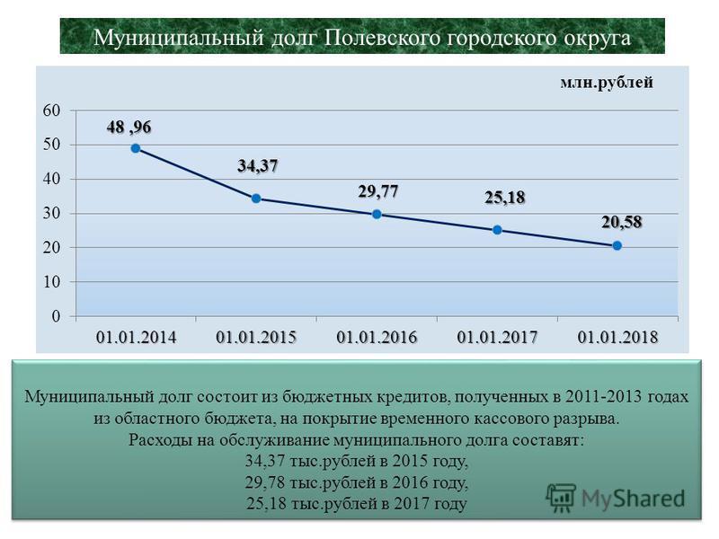 32 п/п Перечень муниципальных программ Прогноз 2015 млн.руб. 1