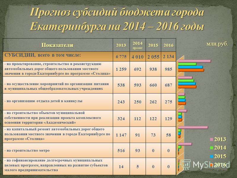 млн.руб. Показатели 2013 2014 проект 20152016 СУБСИДИИ, всего в том числе: 6 775 4 0102 055 2 134 - на проектирование, строительство и реконструкцию автомобильных дорог общего пользования местного значения в городе Екатеринбурге по программе «Столица