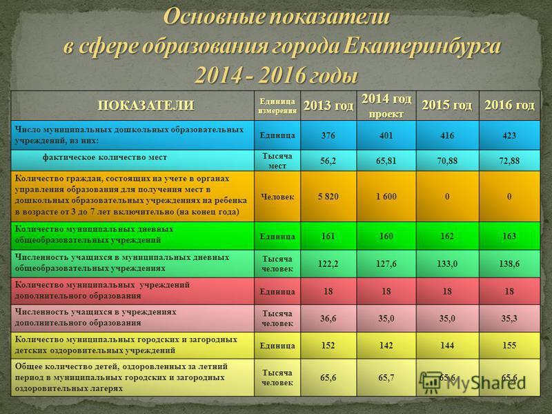 ПОКАЗАТЕЛИ Единица измерения 2013 год 2014 год проект 2015 год 2016 год Число муниципальных дошкольных образовательных учреждений, из них: Единица 376401416423 фактическое количество мест Тысяча мест 56,265,8170,8872,88 Количество граждан, состоящих