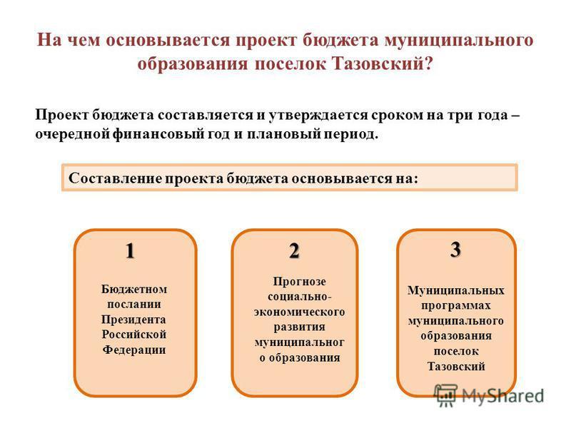 На чем основывается проект бюджета муниципального образования поселок Тазовский? Проект бюджета составляется и утверждается сроком на три года – очередной финансовый год и плановый период. Составление проекта бюджета основывается на: 12 3 Бюджетном п