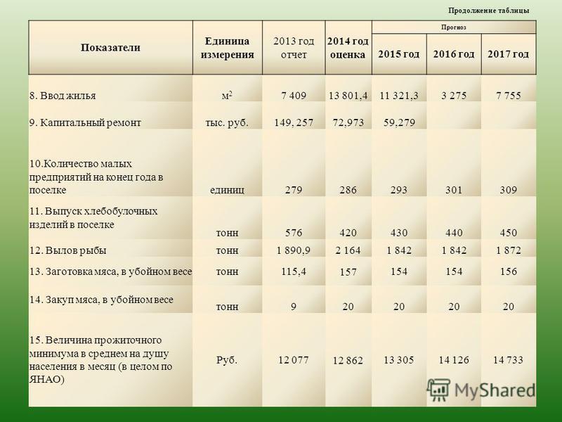 Показатели Единица измерения 2013 год отчет 2014 год оценка Прогноз 2015 год 2016 год 2017 год 8. Ввод жильям 2 м 2 7 40913 801,411 321,33 2757 755 9. Капитальный ремонттыс. руб.149, 25772,97359,279 10. Количество малых предприятий на конец года в по