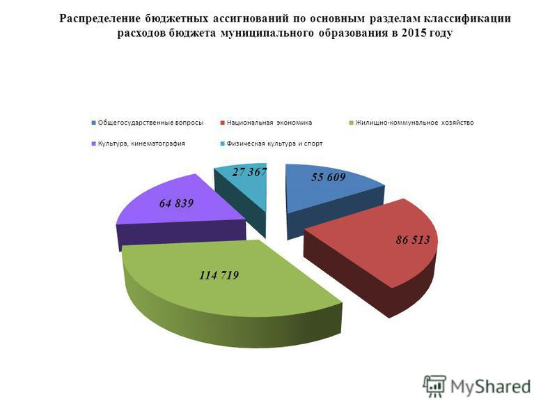 Распределение бюджетных ассигнований по основным разделам классификации расходов бюджета муниципального образования в 2015 году