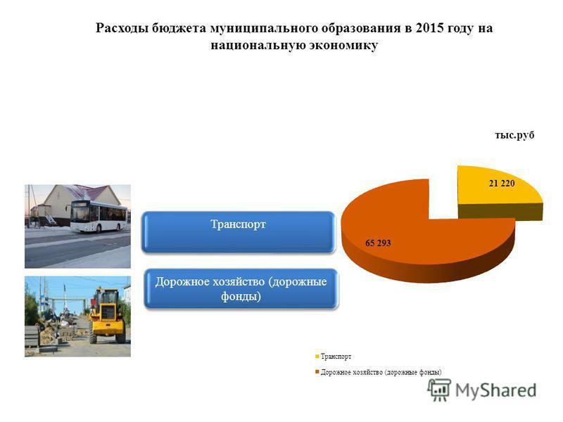 Транспорт Дорожное хозяйство (дорожные фонды) Расходы бюджета муниципального образования в 2015 году на национальную экономику
