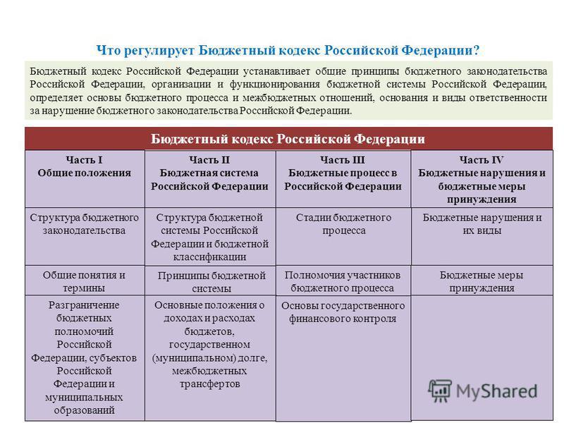 Что регулирует Бюджетный кодекс Российской Федерации? Бюджетный кодекс Российской Федерации устанавливает общие принципы бюджетного законодательства Российской Федерации, организации и функционирования бюджетной системы Российской Федерации, определя