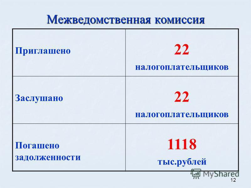 12 Межведомственная комиссия Приглашено 22 налогоплательщиков Заслушано 22 налогоплательщиков Погашено задолженности 1118 тыс.рублей