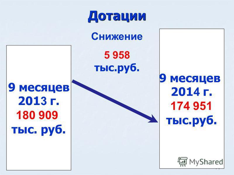 14 Дотации 9 месяцев 201 3 г. 180 909 тыс. руб. 9 месяцев 201 4 г. 174 951 тыс.руб. Снижение 5 958 тыс.руб.