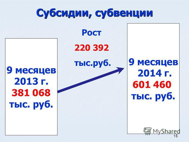 15 Субсидии, субвенции 9 месяцев 2013 г. 381 068 тыс. руб. 9 месяцев 2014 г. 601 460 тыс. руб. Рост 220 392 тыс.руб.