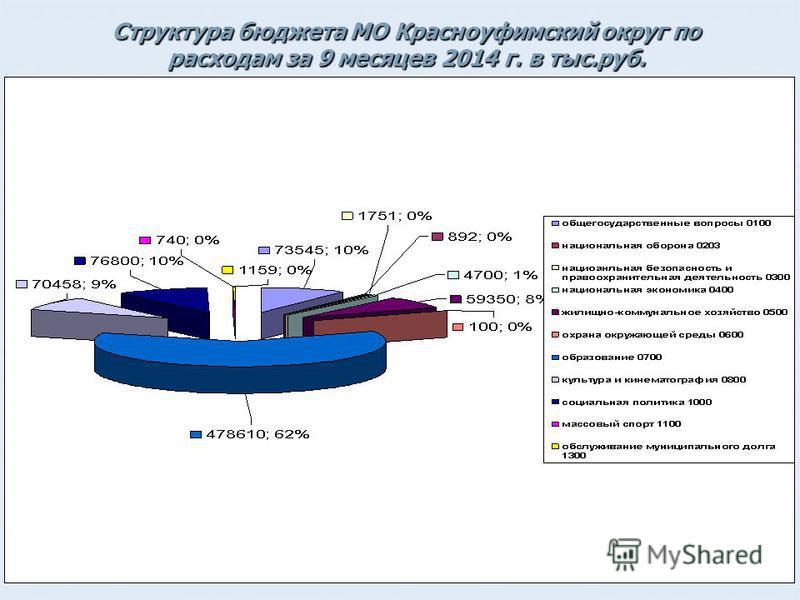 17 Структура бюджета МО Красноуфимский округ по расходам за 9 месяцев 2014 г. в тыс.руб.