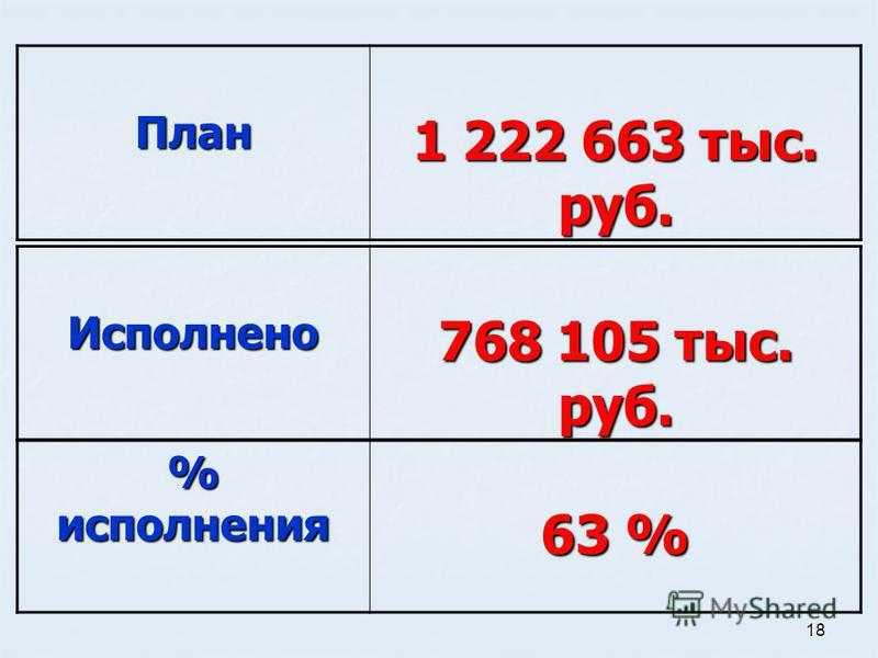 18 % исполнения 63 % План 1 222 663 тыс. руб. Исполнено 768 105 тыс. руб.