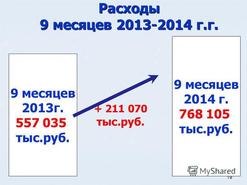 19 Расходы 9 месяцев 2013-2014 г.г. 9 месяцев 2014 г. 768 105 тыс.руб. 9 месяцев 2013 г. 557 035 тыс.руб. + 211 070 тыс.руб.