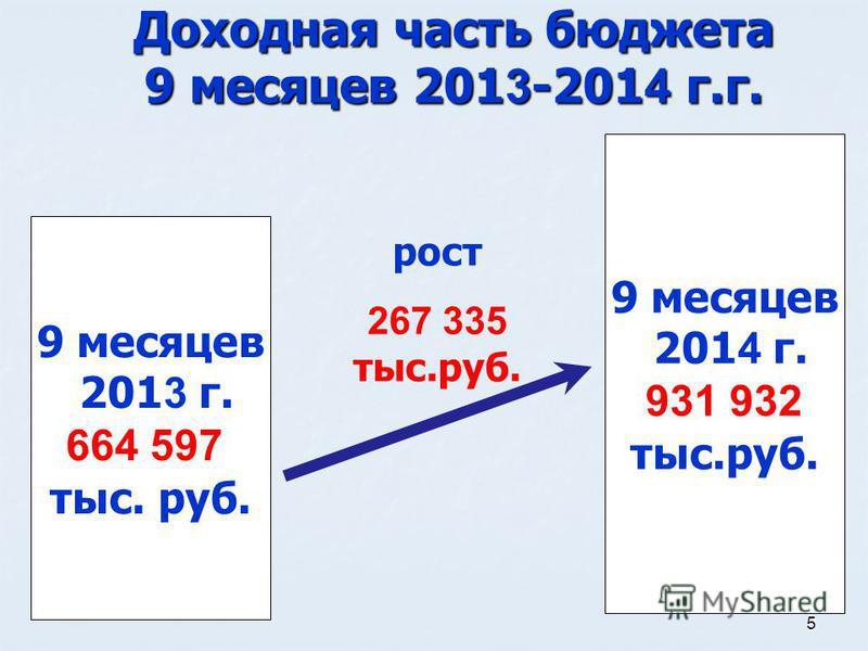 5 Доходная часть бюджета 9 месяцев 201 3 -201 4 г.г. 9 месяцев 201 4 г. 931 932 тыс.руб. 9 месяцев 201 3 г. 664 597 тыс. руб. рост 267 335 тыс.руб.