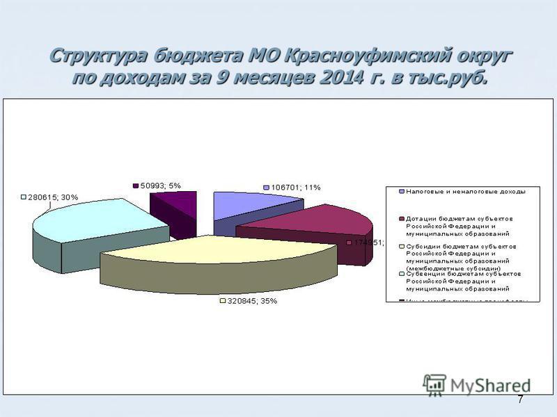 7 Структура бюджета МО Красноуфимский округ по доходам за 9 месяцев 201 4 г. в тыс.руб.