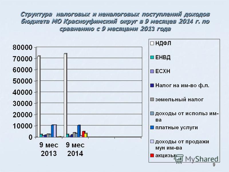 9 Структура налоговых и неналоговых поступлений доходов бюджета МО Красноуфимский округ в 9 месяцев 201 4 г. по сравнению с 9 месяцами 201 3 года