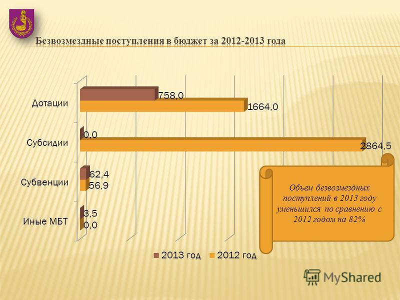 Объем безвозмездных поступлений в 2013 году уменьшился по сравнению с 2012 годом на 82%