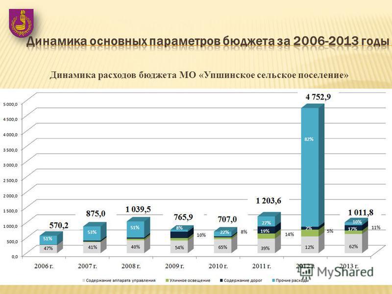 Динамика расходов бюджета МО «Упшинское сельское поселение»