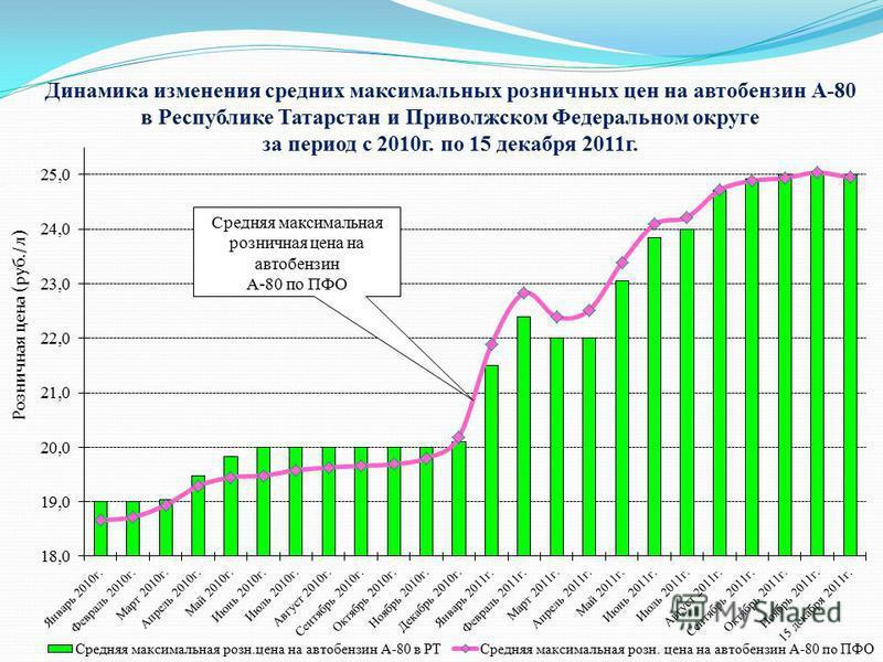 Динамика изменения средних максимальных розничных цен на автобензин А-80 в Республике Татарстан и Приволжском Федеральном округе за период с 2010 г. по 15 декабря 2011 г. Розничная цена (руб./л) Средняя максимальная розничная цена на автобензин А-80