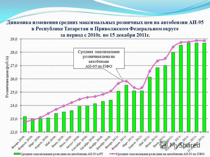 Динамика изменения средних максимальных розничных цен на автобензин АИ-95 в Республике Татарстан и Приволжском Федеральном округе за период с 2010 г. по 15 декабря 2011 г. Розничная цена (руб./л)