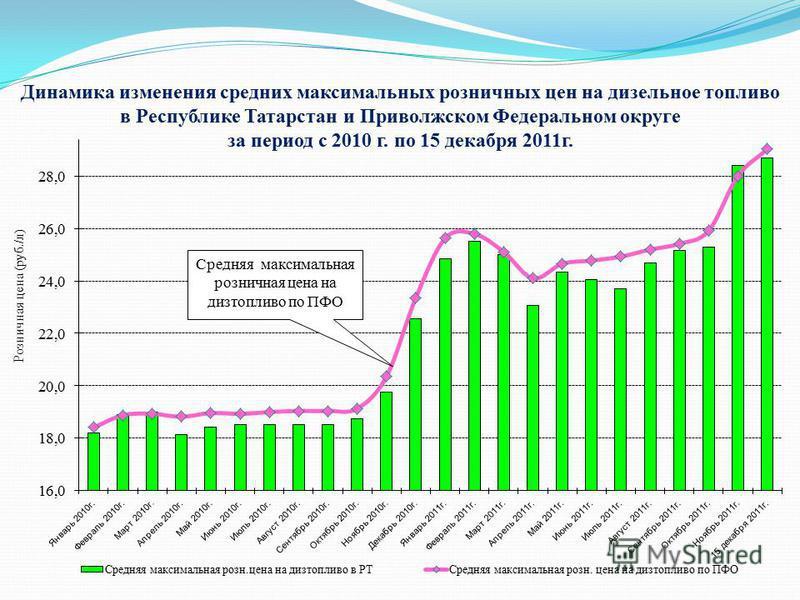 Динамика изменения средних максимальных розничных цен на дизельное топливо в Республике Татарстан и Приволжском Федеральном округе за период с 2010 г. по 15 декабря 2011 г. Розничная цена (руб./л) Средняя максимальная розничная цена на дизтопливо по