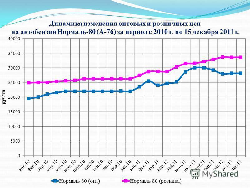 Динамика изменения оптовых и розничных цен на автобензин Нормаль-80 (А-76) за период с 2010 г. по 15 декабря 2011 г.