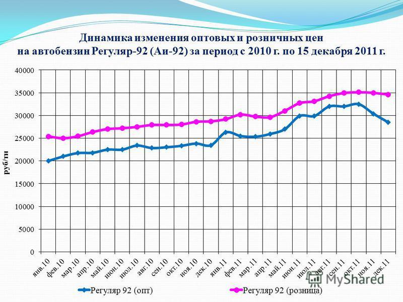 Динамика изменения оптовых и розничных цен на автобензин Регуляр-92 (Аи-92) за период с 2010 г. по 15 декабря 2011 г.