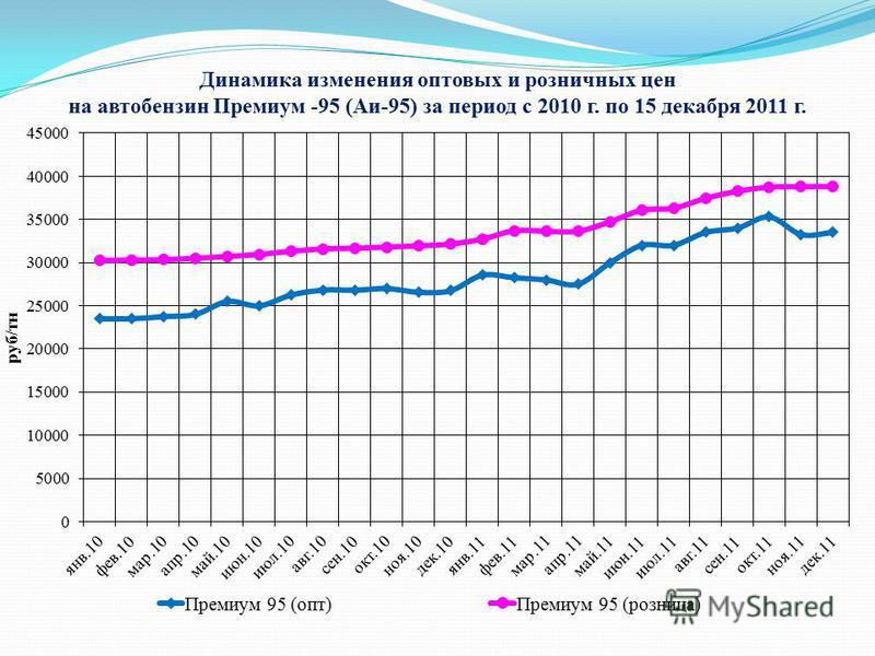 Динамика изменения оптовых и розничных цен на автобензин Премиум -95 (Аи-95) за период с 2010 г. по 15 декабря 2011 г.