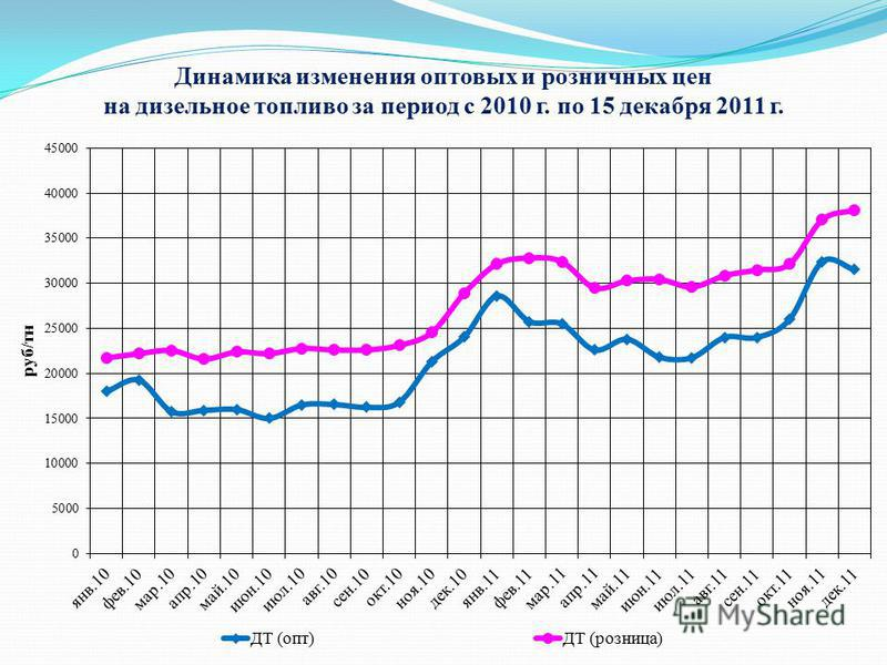 Динамика изменения оптовых и розничных цен на дизельное топливо за период с 2010 г. по 15 декабря 2011 г.