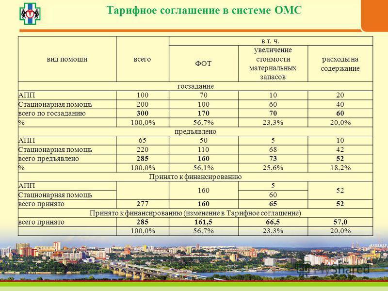 Тарифное соглашение в системе ОМС вид помощи всего в т. ч. ФОТ увеличение стоимости материальных запасов расходы на содержание госзадание АПП100701020 Стационарная помощь 2001006040 всего по госзаданию 3001707060 %100,0%56,7%23,3%20,0% предъявлено АП