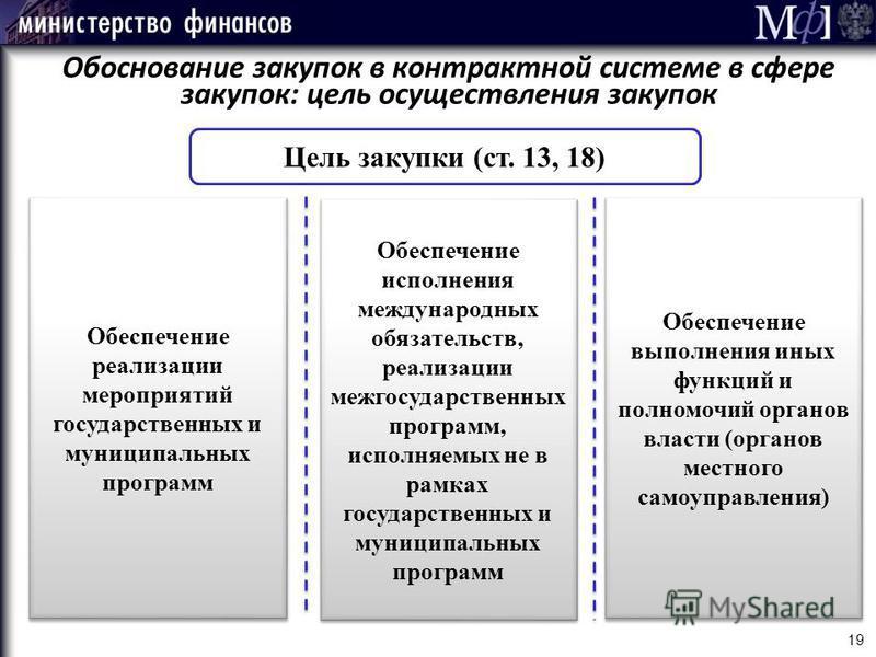 Обоснование закупок в контрактной системе в сфере закупок: цель осуществления закупок Цель закупки (ст. 13, 18) Обеспечение реализации мероприятий государственных и муниципальных программ Обеспечение исполнения международных обязательств, реализации