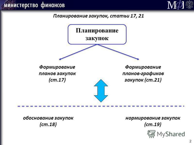 2 Планирование закупок, статьи 17, 21 Планирование закупок Формирование планов закупок (ст.17) Формирование планов-графиков закупок (ст.21) обоснование закупок (ст.18) нормирование закупок (ст.19)