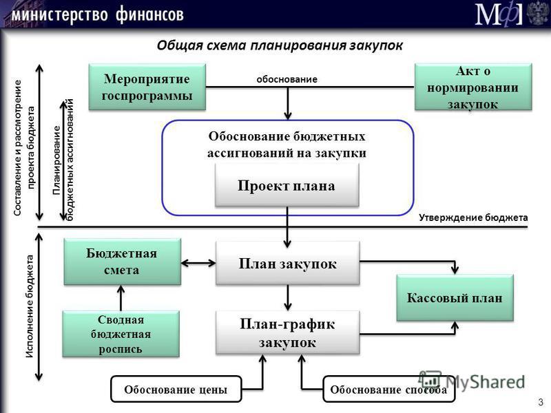 схема планирования закупок