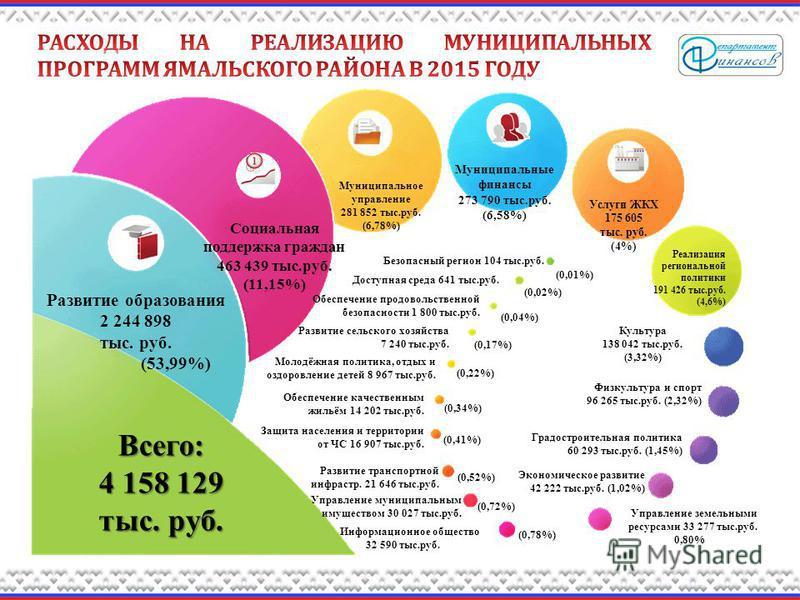 Всего: 4 158 129 тыс. руб. Развитие образования 2 244 898 тыс. руб. (53,99%) Социальная поддержка граждан 463 439 тыс.руб. (11,15%) Муниципальные финансы 273 790 тыс.руб. (6,58%) Муниципальное управление 281 852 тыс.руб. (6,78%) Культура 138 042 тыс.