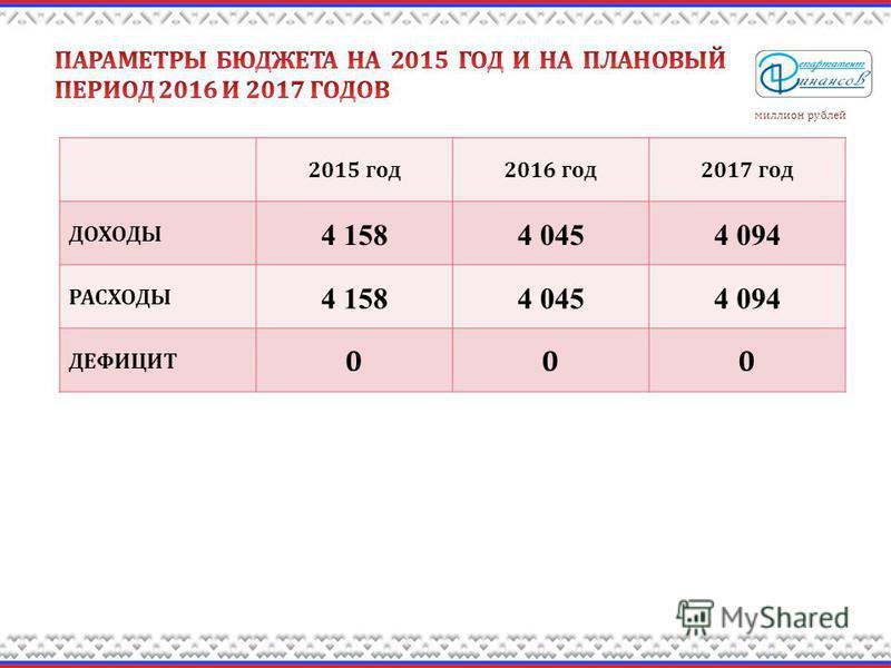 2015 год 2016 год 2017 год ДОХОДЫ 4 1584 0454 094 РАСХОДЫ 4 1584 0454 094 ДЕФИЦИТ 000 миллион рублей