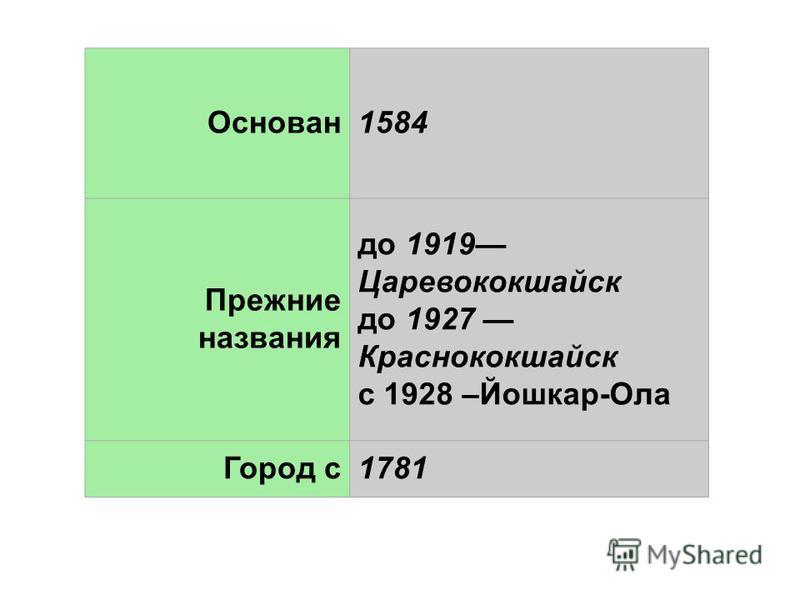 Основан 1584 Прежние названия до 1919 Царевококшайск до 1927 Краснококшайск с 1928 –Йошкар-Ола Город с 1781
