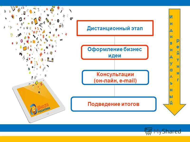 Дистанционный этап Оформление бизнес идеи Консультации (он-лайн, e-mail) Подведение итогов