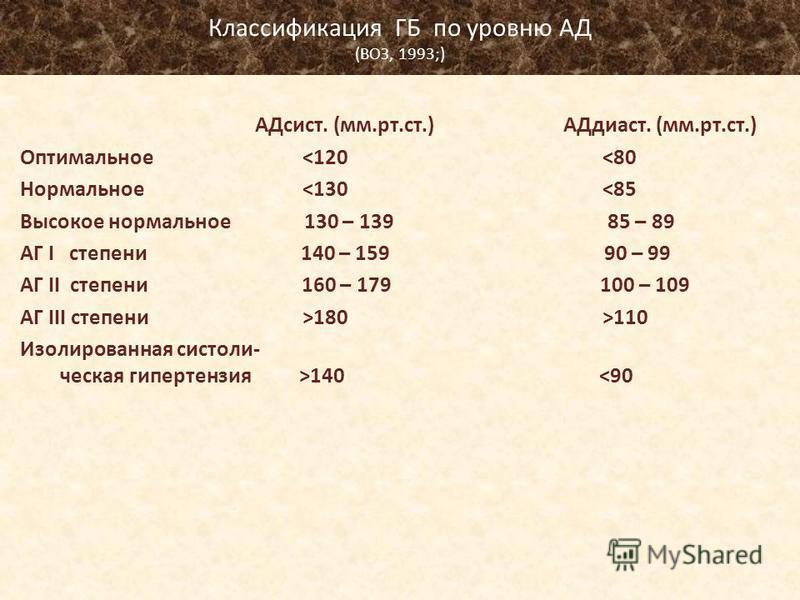 Классификация ГБ по уровню АД (ВОЗ, 1993;) АДсист. (мм.рт.ст.) АДдиаст. (мм.рт.ст.) Оптимальное