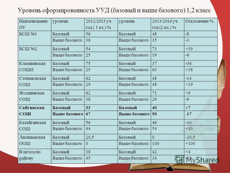 Уровень сформированность УУД (базовый и выше базового) 1,2 класс Наименование ОУ уровень 2012/2013 уч. год ( 1 кл.) % уровень 2013/2014 уч. год (2 кл.) % Отклонение % БСШ 1Базовый 56Базовый 48-8 Выше базового 38Выше базового 35-3 БСШ 2Базовый 54Базов