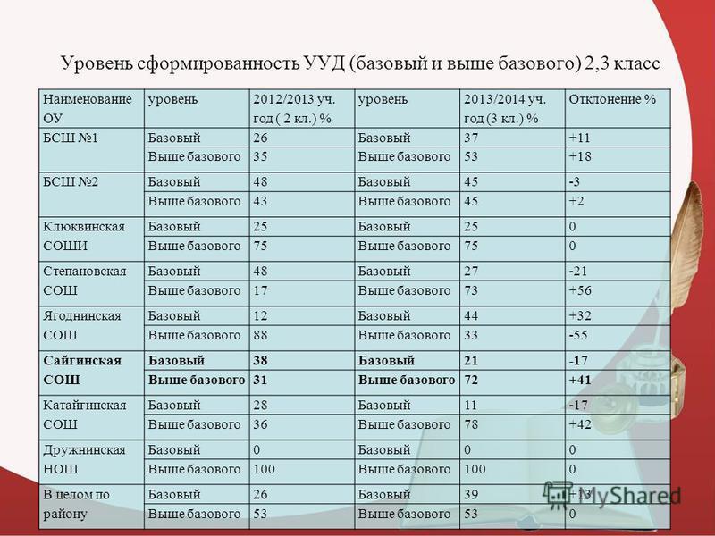 Уровень сформированность УУД (базовый и выше базового) 2,3 класс Наименование ОУ уровень 2012/2013 уч. год ( 2 кл.) % уровень 2013/2014 уч. год (3 кл.) % Отклонение % БСШ 1Базовый 26Базовый 37+11 Выше базового 35Выше базового 53+18 БСШ 2Базовый 48Баз
