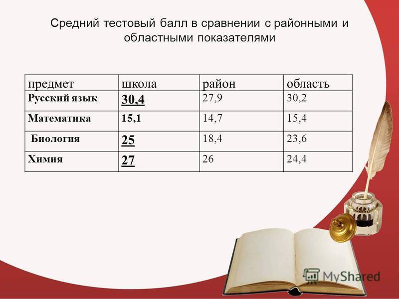 Средний тестовый балл в сравнении с районными и областными показателями предметшколарайонобласть Русский язык 30,4 27,930,2 Математика 15,114,715,4 Биология 25 18,423,6 Химия 27 2624,4