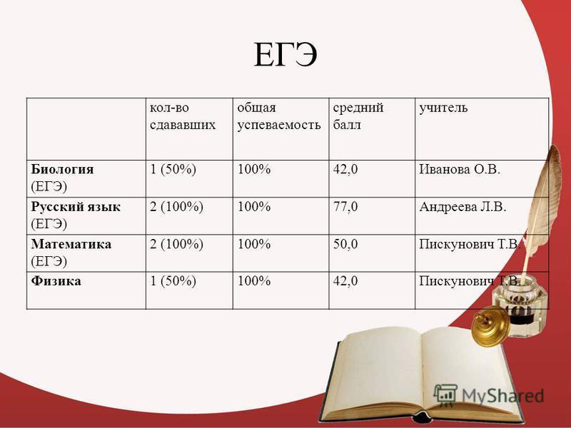 ЕГЭ кол-во сдававших общая успеваемость средний балл учитель Биология (ЕГЭ) 1 (50%)100%42,0Иванова О.В. Русский язык (ЕГЭ) 2 (100%)100%77,0Андреева Л.В. Математика (ЕГЭ) 2 (100%)100%50,0Пискунович Т.В. Физика 1 (50%)100%42,0Пискунович Т.В.