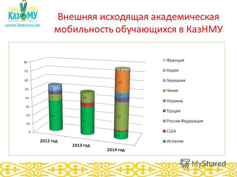Внешняя исходящая академическая мобильность обучающихся в КазНМУ www.kaznmu.kz