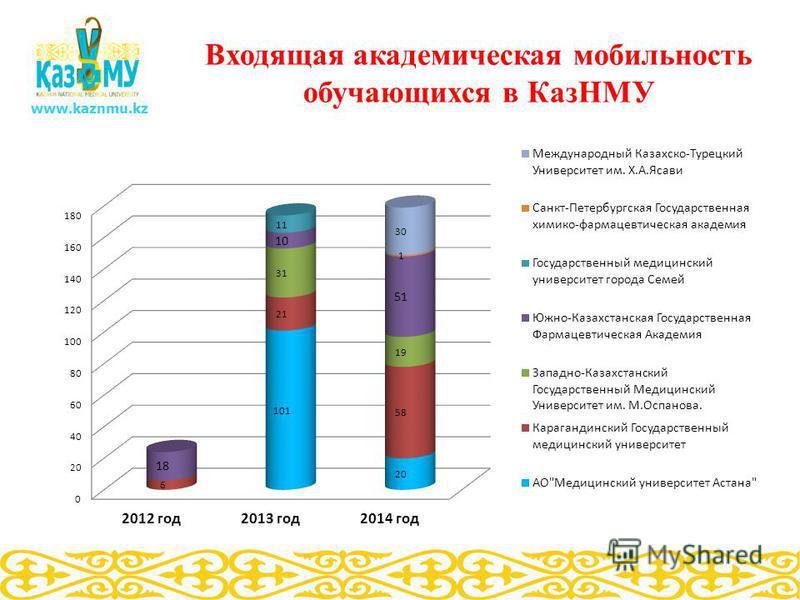 Входящая академическая мобильность обучающихся в КазНМУ www.kaznmu.kz